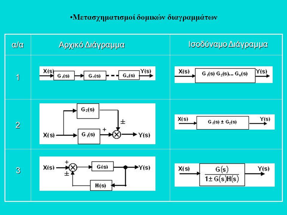 •Μετασχηματισμοί δομικών διαγραμμάτων 3 2 1 α/α Αρχικό Διάγραμμα Ισοδύναμο Διάγραμμα