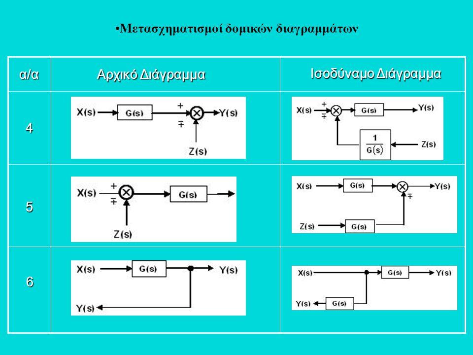 •Μετασχηματισμοί δομικών διαγραμμάτων6 5 4 α/α Αρχικό Διάγραμμα Ισοδύναμο Διάγραμμα