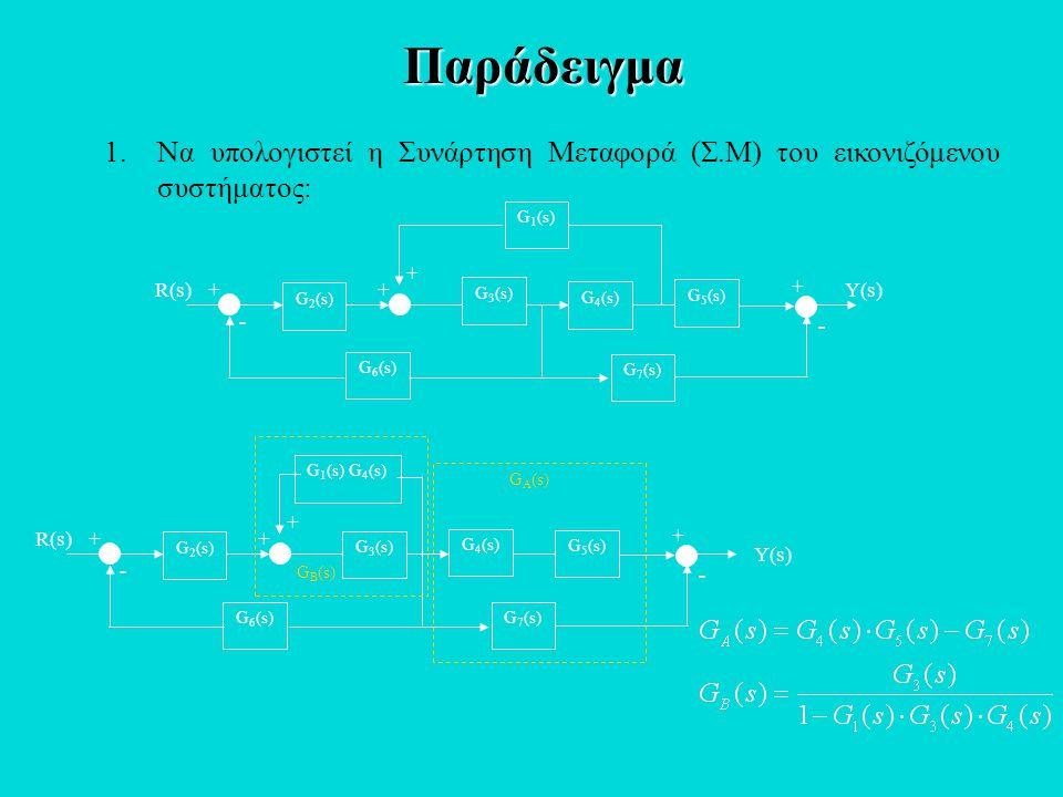 Παράδειγμα R(s)Y(s)+ - + + G 3 (s) G 2 (s) G 1 (s) G 5 (s) + - G 4 (s) G 6 (s) G 7 (s) 1.Να υπολογιστεί η Συνάρτηση Μεταφορά (Σ.Μ) του εικονιζόμενου σ