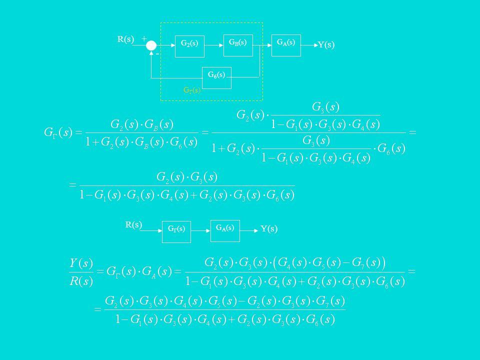 R(s)+ - G B (s) G 2 (s) G A (s) G 6 (s) Y(s) G Γ (s) R(s) G Α (s) G Γ (s) Y(s)