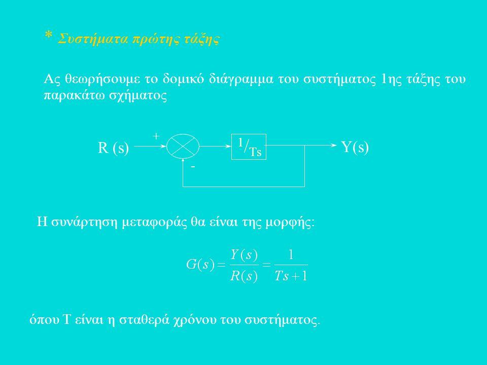 * Συστήματα πρώτης τάξης Ας θεωρήσουμε το δομικό διάγραμμα του συστήματος 1ης τάξης του παρακάτω σχήματος Η συνάρτηση μεταφοράς θα είναι της μορφής: ό