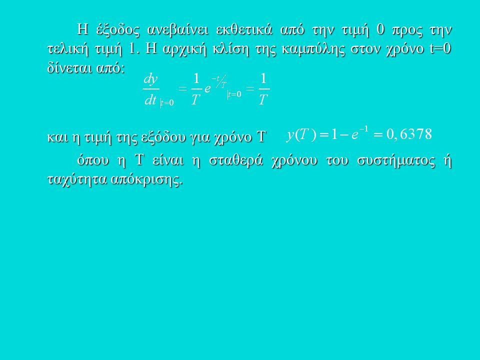 Η έξοδος ανεβαίνει εκθετικά από την τιμή 0 προς την τελική τιμή 1. Η αρχική κλίση της καμπύλης στον χρόνο t=0 δίνεται από: και η τιμή της εξόδου για χ