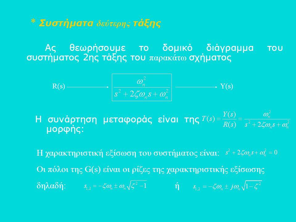 * Συστήματα δεύτερης τάξης Ας θεωρήσουμε το δομικό διάγραμμα του συστήματος 2ης τάξης του παρακάτω σχήματος R(s)Υ(s) Η συνάρτηση μεταφοράς είναι της μ