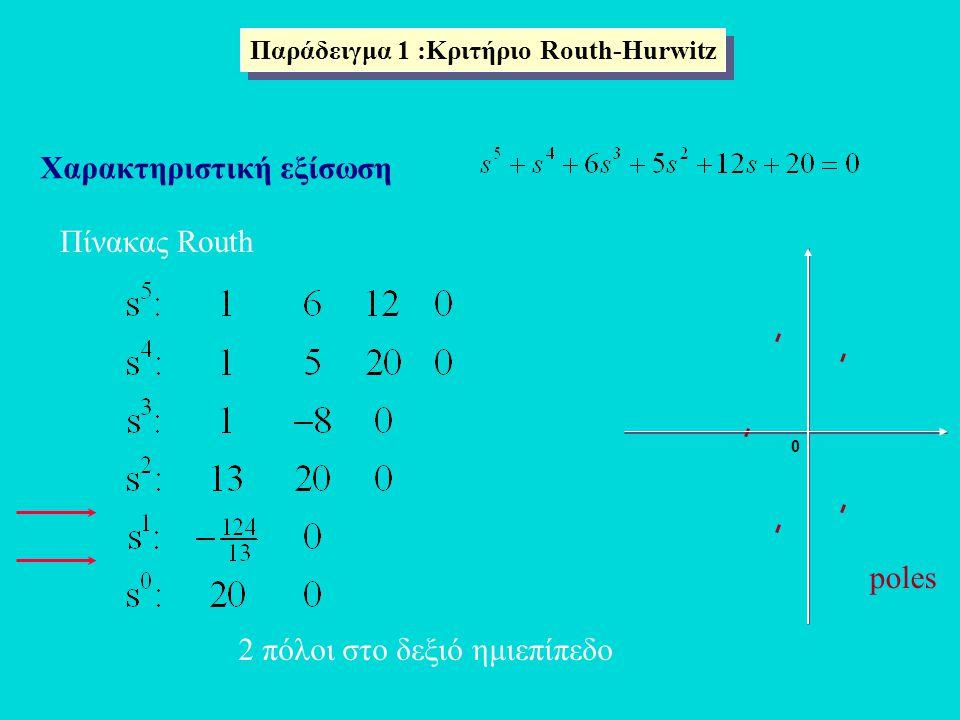 Παράδειγμα 1 :Κριτήριο Routh-Hurwitz Χαρακτηριστική εξίσωση Πίνακας Routh 0 poles 2 πόλοι στο δεξιό ημιεπίπεδο