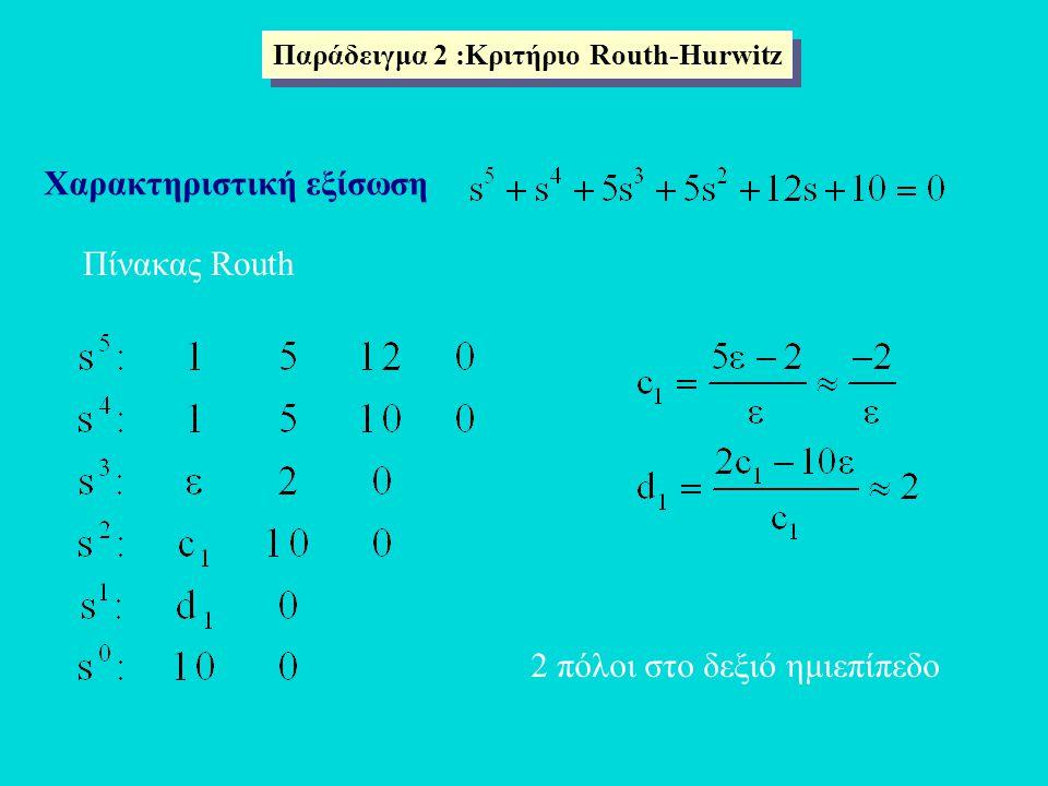 Παράδειγμα 2 :Κριτήριο Routh-Hurwitz Χαρακτηριστική εξίσωση Πίνακας Routh 2 πόλοι στο δεξιό ημιεπίπεδο