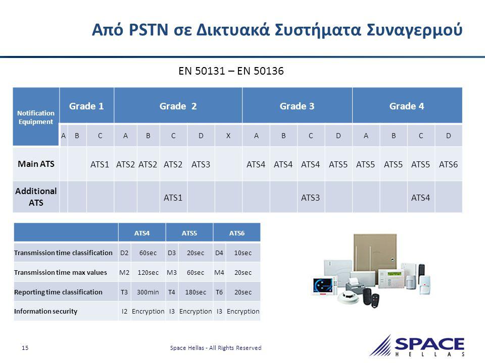 15 Space Hellas - All Rights Reserved Από PSTN σε Δικτυακά Συστήματα Συναγερμού Notification Equipment Grade 1Grade 2Grade 3Grade 4 ABCABCDXABCDABCD M