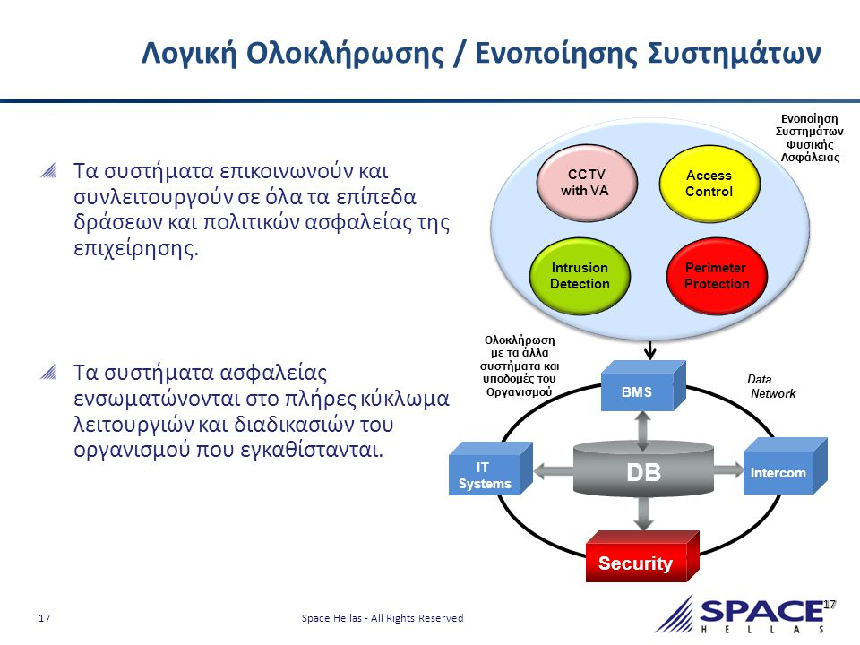 17 Space Hellas - All Rights Reserved Λογική Ολοκλήρωσης / Ενοποίησης Συστημάτων 17 Τα συστήματα επικοινωνούν και συνλειτουργούν σε όλα τα επίπεδα δρά