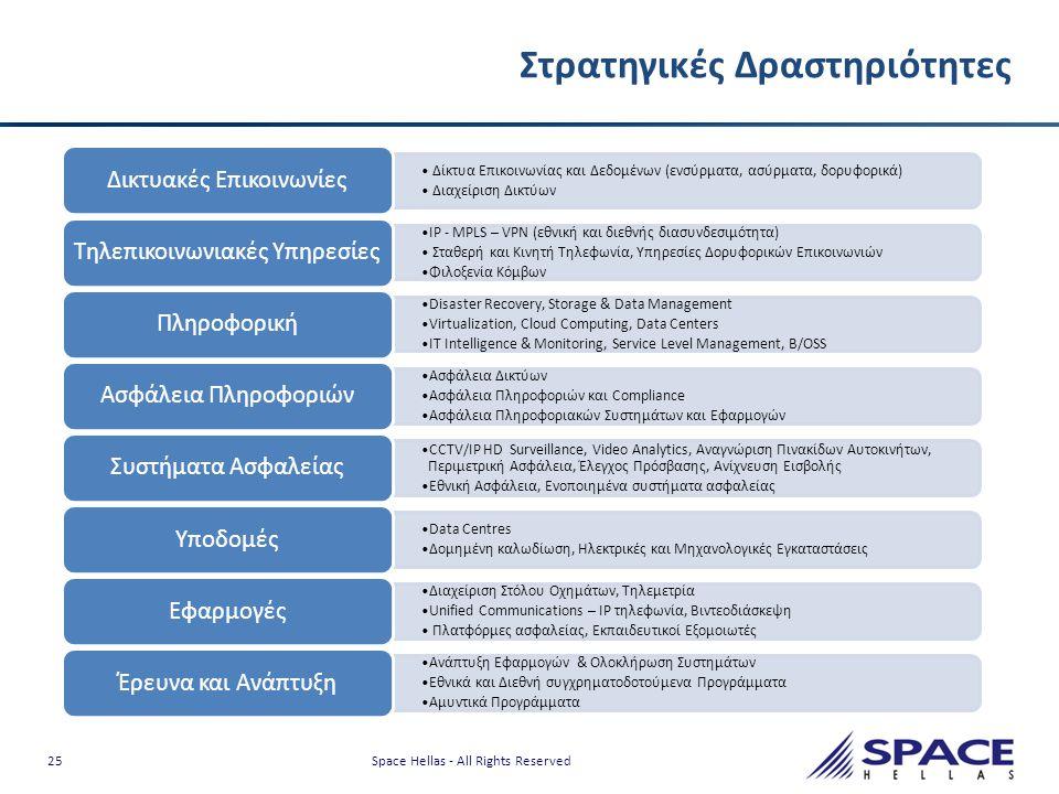 25 Space Hellas - All Rights Reserved Στρατηγικές Δραστηριότητες • Δίκτυα Επικοινωνίας και Δεδομένων (ενσύρματα, ασύρματα, δορυφορικά) • Διαχείριση Δι