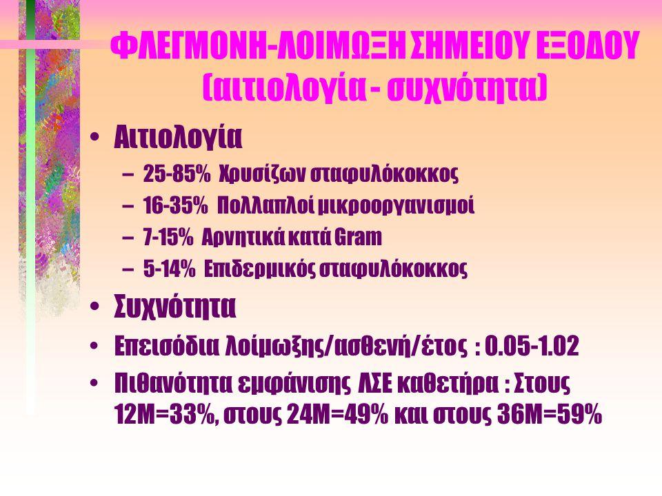 ΦΛΕΓΜΟΝΗ-ΛΟΙΜΩΞΗ ΣΗΜΕΙΟΥ ΕΞΟΔΟΥ (ταξινόμηση εξόδου με βάση την εμφάνιση) •Πολύ καλή •Καλή •Αμφίβολη •Οξέως φλεγμαίνουσα •Χρονίως φλεγμαίνουσα •Τραυματισμένη •Λοίμωξη εξωτερικού δακτυλίου