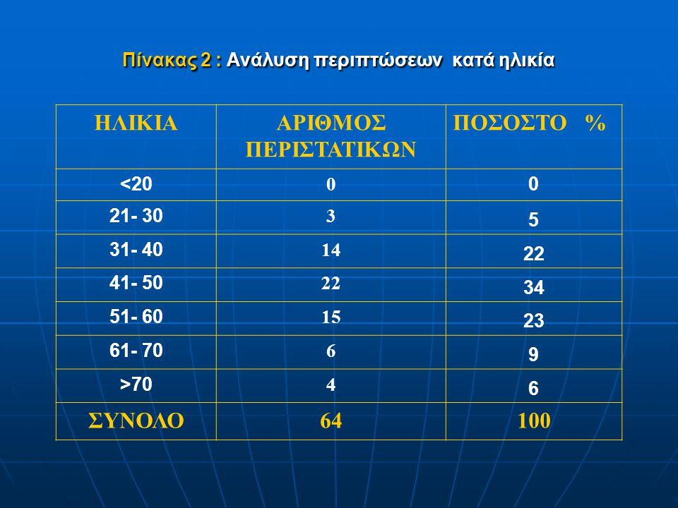 Πίνακας 2 : Ανάλυση περιπτώσεων κατά ηλικία ΗΛΙΚΙΑΑΡΙΘΜΟΣ ΠΕΡΙΣΤΑΤΙΚΩΝ ΠΟΣΟΣΤΟ % <20 0 0 21- 30 3 5 31- 40 14 22 41- 50 22 34 51- 60 15 23 61- 70 6 9