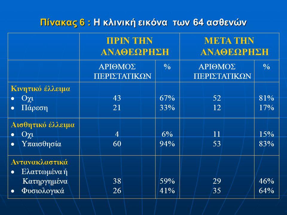 Πίνακας 6 : Η κλινική εικόνα των 64 ασθενών ΠΡΙΝ ΤΗΝ ΑΝΑΘΕΩΡΗΣΗ ΜΕΤΑ ΤΗΝ ΑΝΑΘΕΩΡΗΣΗ ΑΡΙΘΜΟΣ ΠΕΡΙΣΤΑΤΙΚΩΝ % % Κινητικό έλλειμα  Οχι  Πάρεση 43 21 67%
