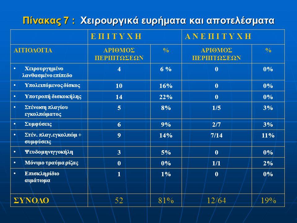 Πίνακας 7 : Χειρουργικά ευρήματα και αποτελέσματα Ε Π Ι Τ Υ Χ ΗΑ Ν Ε Π Ι Τ Υ Χ Η ΑΙΤΙΟΛΟΓΙΑΑΡΙΘΜΟΣ ΠΕΡΙΠΤΩΣΕΩΝ %ΑΡΙΘΜΟΣ ΠΕΡΙΠΤΩΣΕΩΝ % •Χειρουργημένο λ