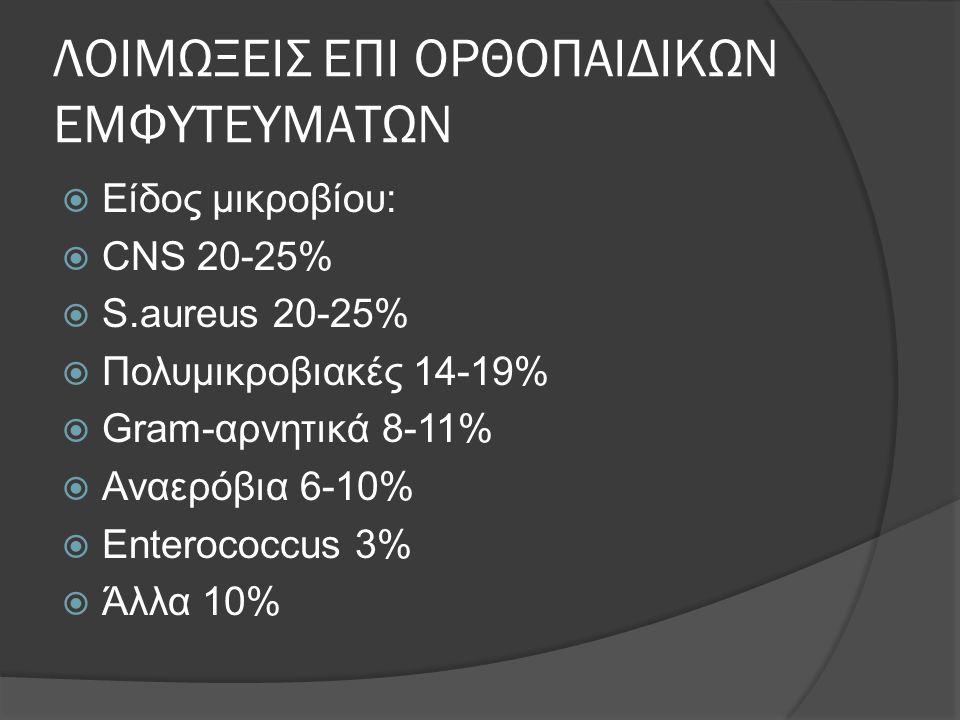 ΛΟΙΜΩΞΕΙΣ ΕΠΙ ΟΡΘΟΠΑΙΔΙΚΩΝ ΕΜΦΥΤΕΥΜΑΤΩΝ  Είδος μικροβίου:  CNS 20-25%  S.aureus 20-25%  Πολυμικροβιακές 14-19%  Gram-αρνητικά 8-11%  Αναερόβια 6