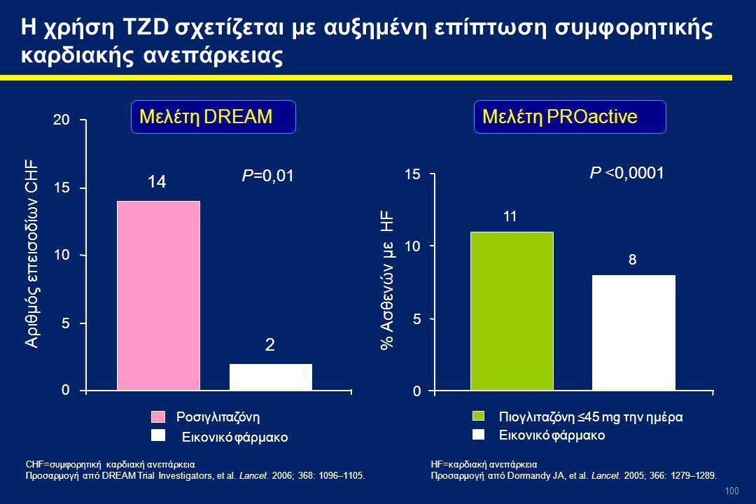 100 Η χρήση TZD σχετίζεται με αυξημένη επίπτωση συμφορητικής καρδιακής ανεπάρκειας Αριθμός επεισοδίων CHF P=0,01 CHF=συμφορητική καρδιακή ανεπάρκεια Προσαρμογή από DREAM Trial Investigators, et al.