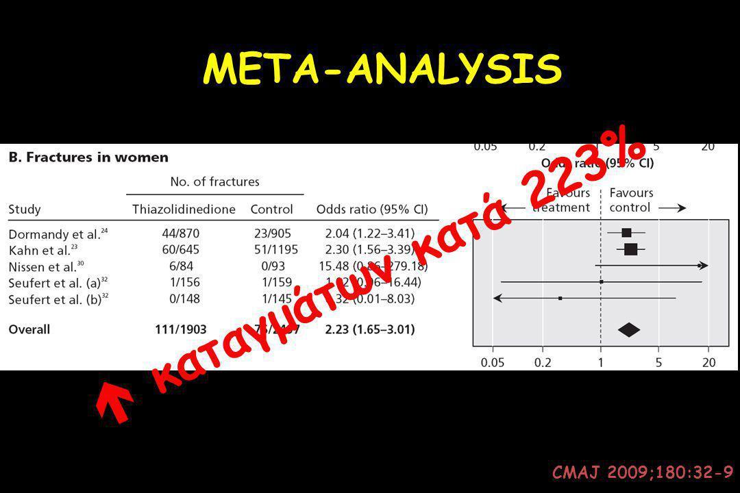 CMAJ 2009;180:32-9 META-ANALYSIS  καταγμάτων κατά 223%