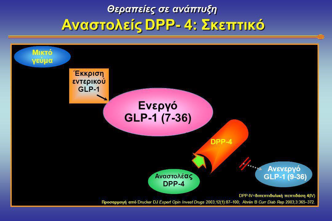Θεραπείες σε ανάπτυξη Αναστολείς DPP- 4: Σκεπτικό DPP-IV=διπεπτιδυλική πεπτιδάση 4(IV) Προσαρμογή από Drucker DJ Expert Opin Invest Drugs 2003;12(1):87–100; Ahrén B Curr Diab Rep 2003;3:365–372.