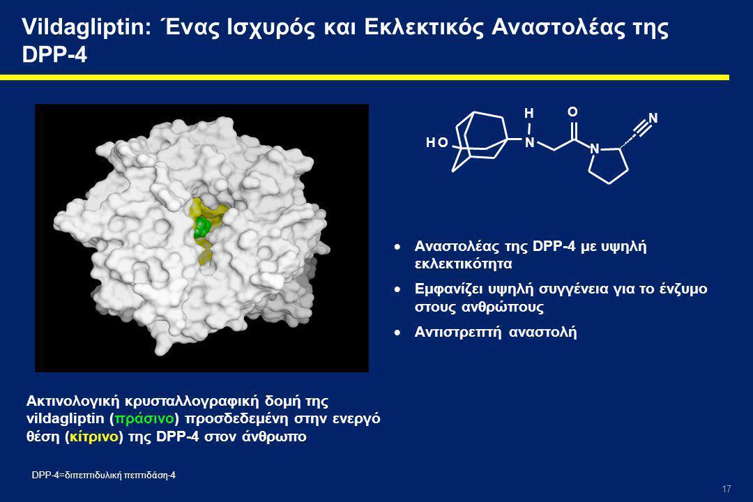 17 Vildagliptin: Ένας Ισχυρός και Εκλεκτικός Αναστολέας της DPP-4  Αναστολέας της DPP-4 με υψηλή εκλεκτικότητα  Εμφανίζει υψηλή συγγένεια για το ένζυμο στους ανθρώπους  Αντιστρεπτή αναστολή Ακτινολογική κρυσταλλογραφική δομή της vildagliptin (πράσινο) προσδεδεμένη στην ενεργό θέση (κίτρινο) της DPP-4 στον άνθρωπο N O N N H O H DPP-4=διπεπτιδυλική πεπτιδάση-4