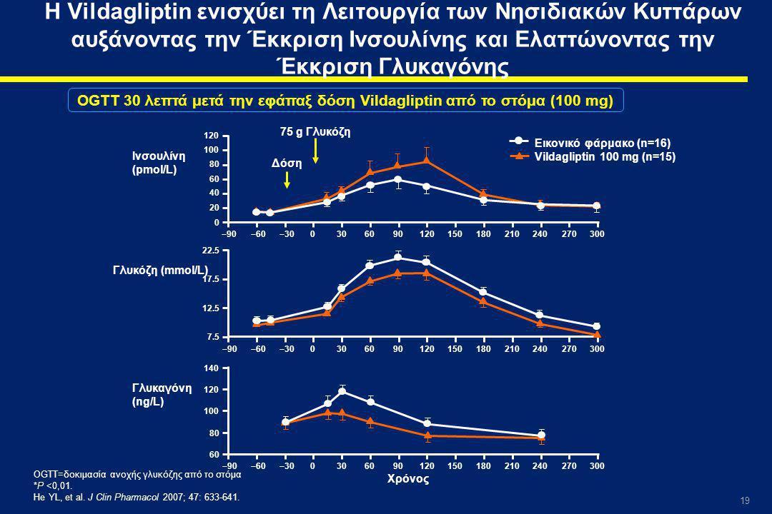 19 Η Vildagliptin ενισχύει τη Λειτουργία των Νησιδιακών Κυττάρων αυξάνοντας την Έκκριση Ινσουλίνης και Ελαττώνοντας την Έκκριση Γλυκαγόνης OGTT 30 λεπτά μετά την εφάπαξ δόση Vildagliptin από το στόμα (100 mg) OGTT=δοκιμασία ανοχής γλυκόζης από το στόμα *P <0,01.