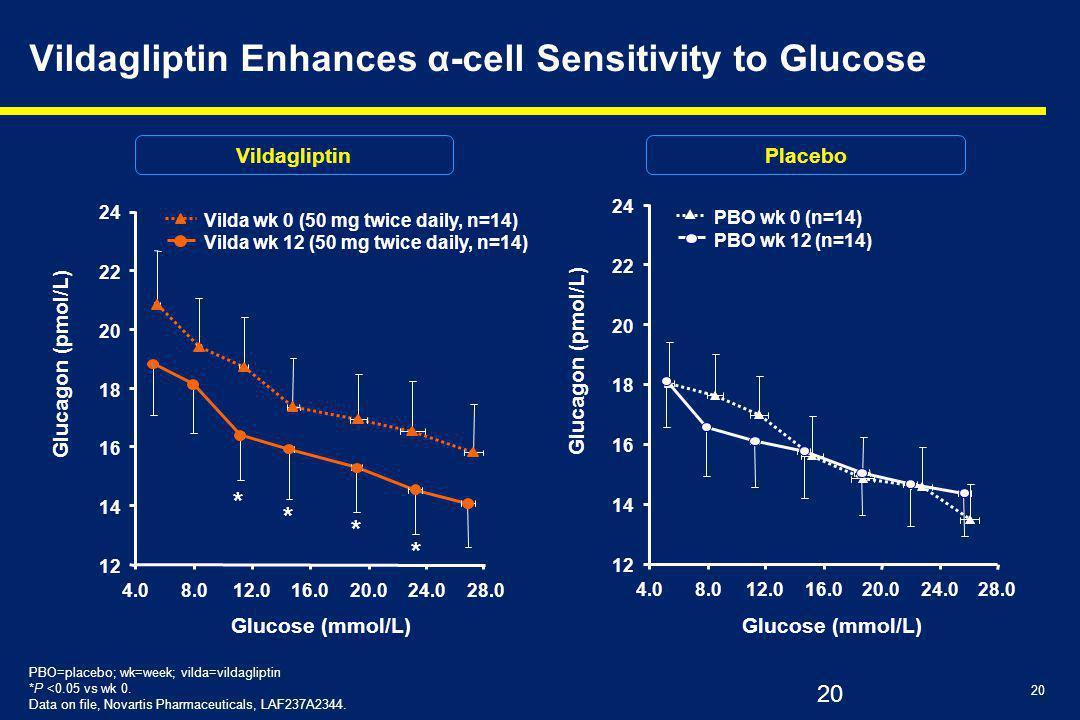 20 Vildagliptin Enhances α-cell Sensitivity to Glucose 12 14 16 18 20 22 24 4.08.012.016.020.024.028.0 Glucose (mmol/L) Glucagon (pmol/L) PBO wk 0 (n=14) PBO wk 12 (n=14) Vilda wk 0 (50 mg twice daily, n=14) Vilda wk 12 (50 mg twice daily, n=14) 12 14 16 18 20 22 24 4.08.012.016.020.024.028.0 Glucose (mmol/L) Glucagon (pmol/L) * * * * VildagliptinPlacebo PBO=placebo; wk=week; vilda=vildagliptin *P <0.05 vs wk 0.