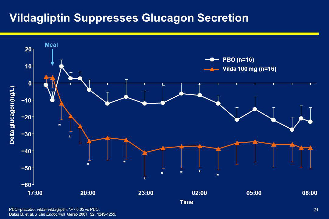 21 Vildagliptin Suppresses Glucagon Secretion Meal * * * * * * * * PBO=placebo; vilda=vildagliptin.