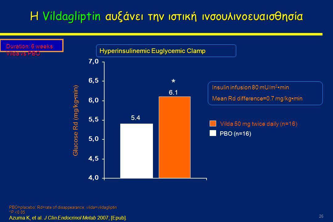 26 Η Vildagliptin αυξάνει την ιστική ινσουλινοευαισθησία Duration: 6 weeks Vilda vs PBO Glucose Rd (mg/kg•min) PBO (n=16) Vilda 50 mg twice daily (n=16) Insulin infusion 80 mU/m 2 •min Mean Rd difference=0.7 mg/kg•min PBO=placebo; Rd=rate of disappearance; vilda=vildagliptin *P <0.05.