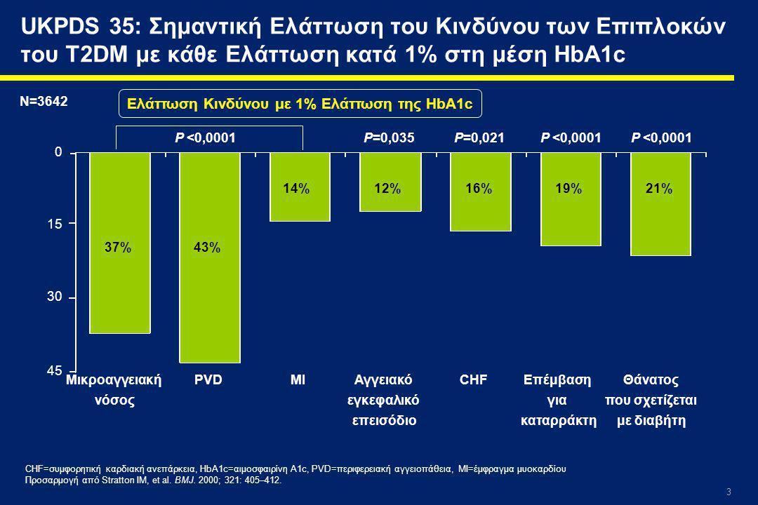 3 0 15 30 45 UKPDS 35: Σημαντική Ελάττωση του Κινδύνου των Επιπλοκών του T2DM με κάθε Ελάττωση κατά 1% στη μέση HbA1c Ελάττωση Κινδύνου με 1% Ελάττωση της HbA1c Μικροαγγειακή νόσος PVDMIΑγγειακό εγκεφαλικό επεισόδιο CHFΕπέμβαση για καταρράκτη Θάνατος που σχετίζεται με διαβήτη P <0,0001 P=0,035P=0,021P <0,0001 37%43% 14%12%16%19%21% CHF=συμφορητική καρδιακή ανεπάρκεια, HbA1c=αιμοσφαιρίνη A1c, PVD=περιφερειακή αγγειοπάθεια, MI=έμφραγμα μυοκαρδίου Προσαρμογή από Stratton IM, et al.