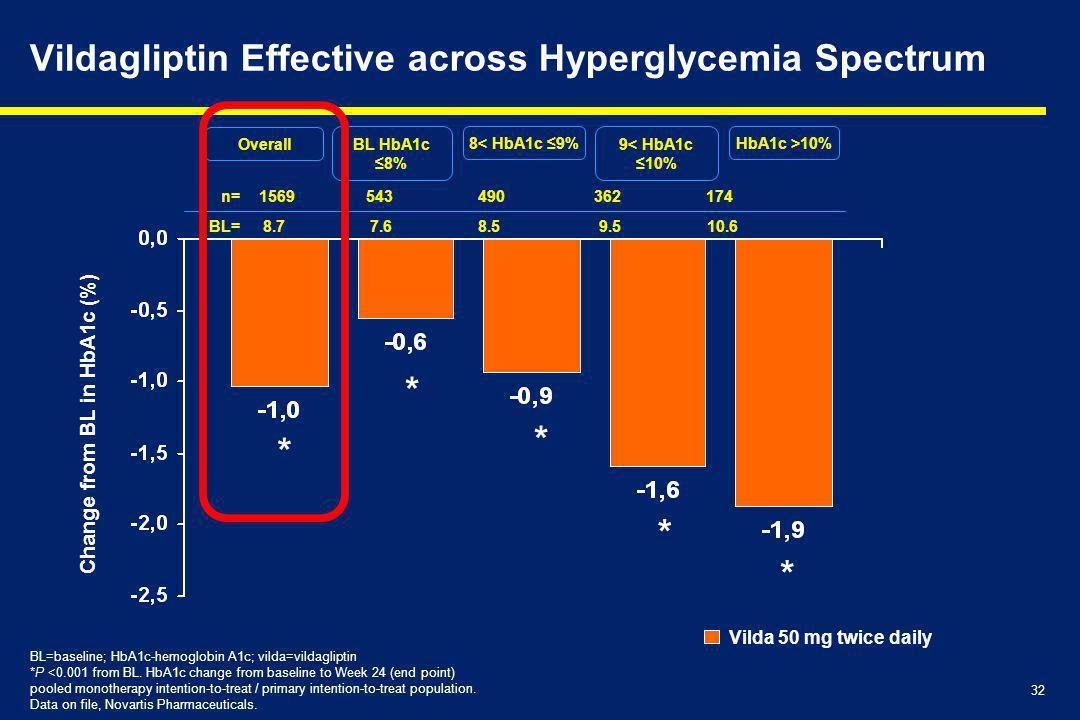 32 Vildagliptin Effective across Hyperglycemia Spectrum BL HbA1c ≤8% n= 1569 543 490 362 174 BL=baseline; HbA1c-hemoglobin A1c; vilda=vildagliptin *P <0.001 from BL.