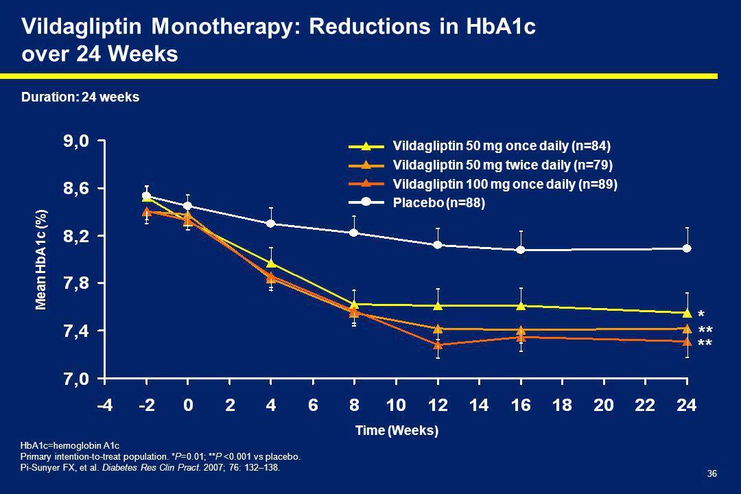 36 Vildagliptin 50 mg once daily (n=84) Vildagliptin 50 mg twice daily (n=79) Vildagliptin 100 mg once daily (n=89) Placebo (n=88) Vildagliptin Monotherapy: Reductions in HbA1c over 24 Weeks Mean HbA1c (%) Time (Weeks) HbA1c=hemoglobin A1c Primary intention-to-treat population.