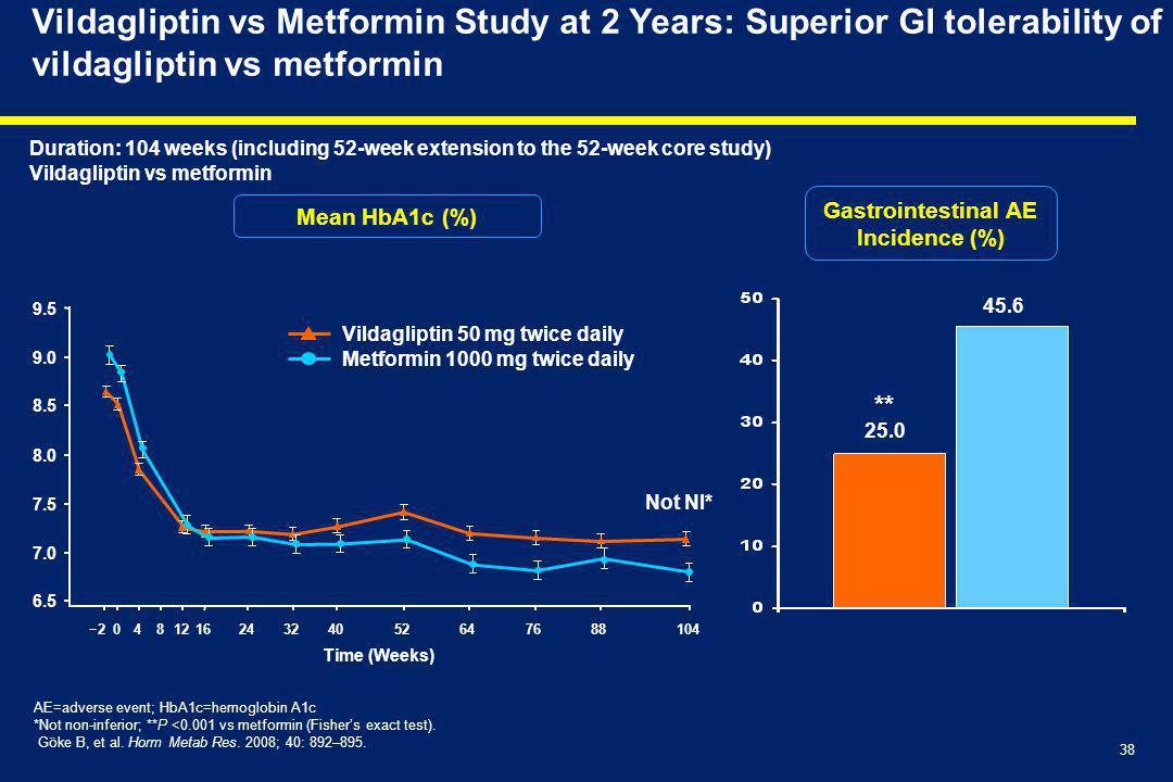 38 Vildagliptin vs Metformin Study at 2 Years: Superior GI tolerability of vildagliptin vs metformin 6.5 7.0 7.5 8.5 9.5 −20482432405276104 9.0 8.0 88641216 AE=adverse event; HbA1c=hemoglobin A1c *Not non-inferior; **P <0.001 vs metformin (Fisher's exact test).