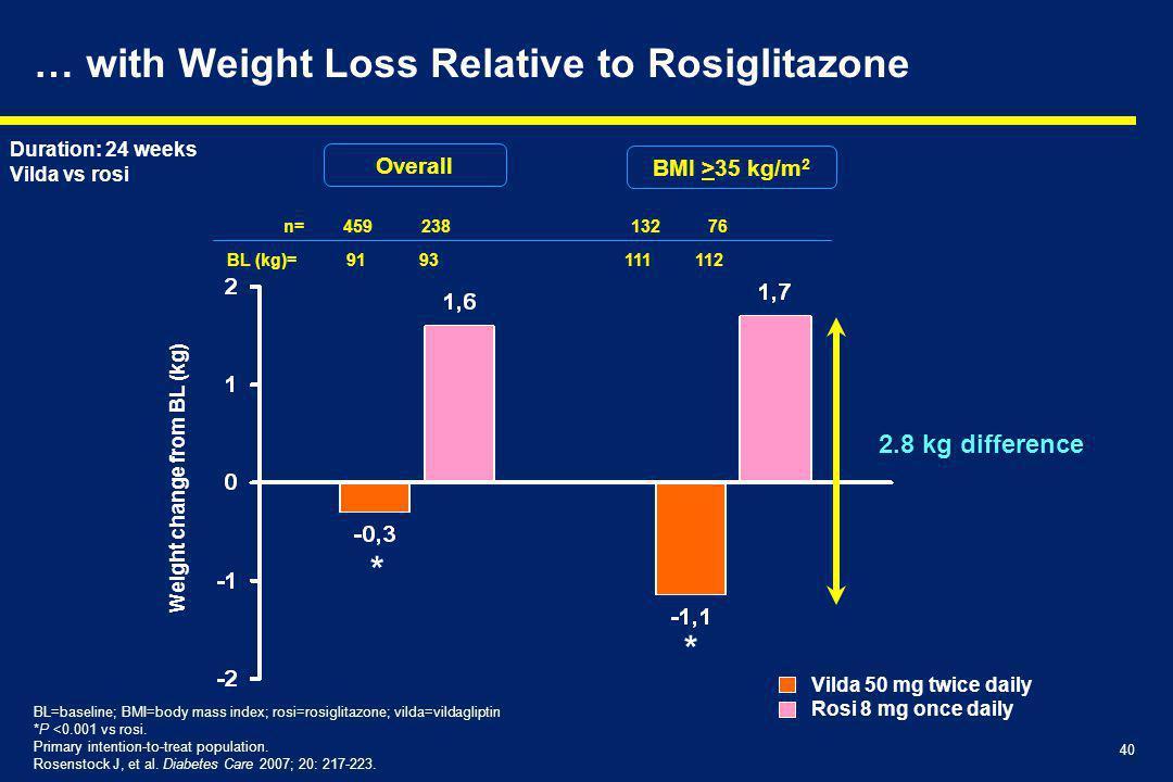 40 … with Weight Loss Relative to Rosiglitazone BL=baseline; BMI=body mass index; rosi=rosiglitazone; vilda=vildagliptin *P <0.001 vs rosi.