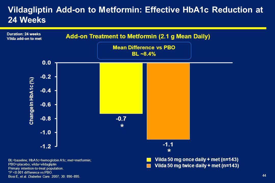 44 Vildagliptin Add-on to Metformin: Effective HbA1c Reduction at 24 Weeks Mean Difference vs PBO BL ~8.4% Vilda 50 mg twice daily + met (n=143) Vilda 50 mg once daily + met (n=143) BL=baseline; HbA1c=hemoglobin A1c; met=metformin; PBO=placebo; vilda=vildagliptin Primary intention-to-treat population.