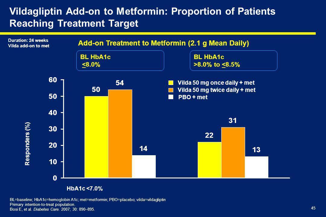 45 Vildagliptin Add-on to Metformin: Proportion of Patients Reaching Treatment Target BL=baseline; HbA1c=hemoglobin A1c; met=metformin; PBO=placebo; vilda=vildagliptin Primary intention-to-treat population.