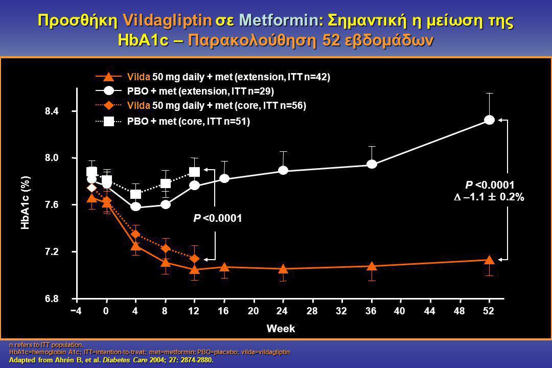 Προσθήκη Vildagliptin σε Metformin: Σημαντική η μείωση της HbA1c – Παρακολούθηση 52 εβδομάδων 6.8 7.2 7.6 8.0 8.4 −40481216202428323640444852 Week Vilda 50 mg daily + met (extension, ITT n=42) PBO + met (extension, ITT n=29) Vilda 50 mg daily + met (core, ITT n=56) PBO + met (core, ITT n=51) HbA1c (%) P <0.0001  –1.1 ± 0.2% n refers to ITT population.