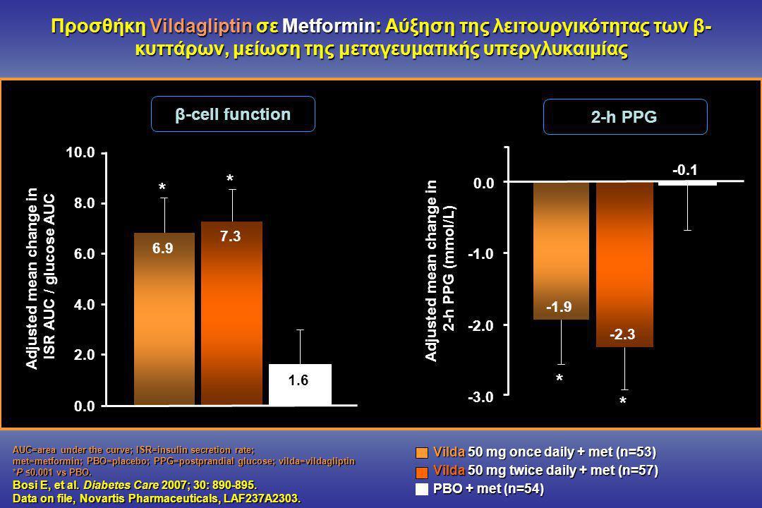 Προσθήκη Vildagliptin σε Metformin: Αύξηση της λειτουργικότητας των β- κυττάρων, μείωση της μεταγευματικής υπεργλυκαιμίας AUC=area under the curve; ISR=insulin secretion rate; met=metformin; PBO=placebo; PPG=postprandial glucose; vilda=vildagliptin *P ≤0.001 vs PBO.