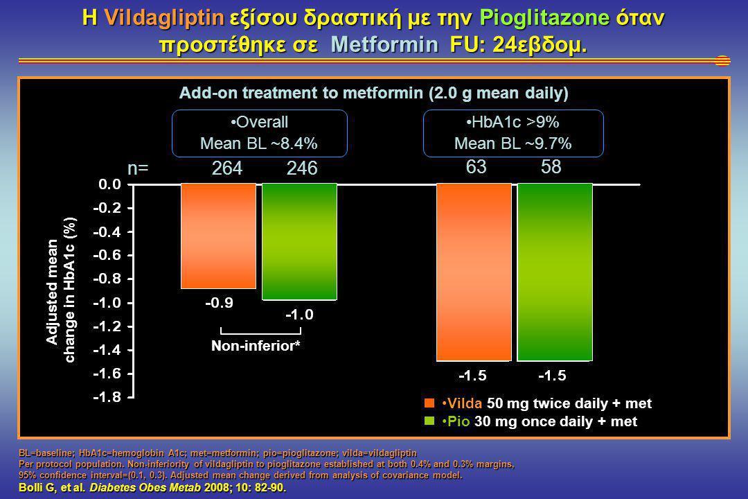 Η Vildagliptin εξίσου δραστική με την Pioglitazone όταν προστέθηκε σε Metformin FU: 24εβδομ.