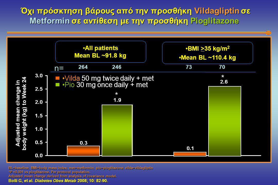 •All patients Mean BL ~91.8 kg n= Όχι πρόσκτηση βάρους από την προσθήκη Vildagliptin σε Metformin σε αντίθεση με την προσθήκη Pioglitazone BL=baseline; BMI=body mass index; met=metformin; pio=pioglitazone; vilda=vildagliptin *P <0.001 vs pioglitazone.