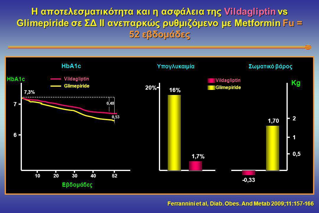 Η αποτελεσματικότητα και η ασφάλεια της Vildagliptin vs Glimepiride σε ΣΔ ΙΙ ανεπαρκώς ρυθμιζόμενο με Metformin Fu = 52 εβδομάδες Ferrannini et al, Diab.