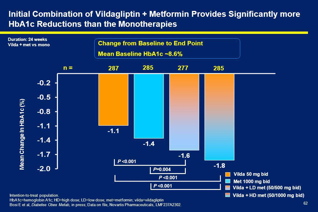 62 Initial Combination of Vildagliptin + Metformin Provides Significantly more HbA1c Reductions than the Monotherapies Mean Change in HbA1c (%) Intent