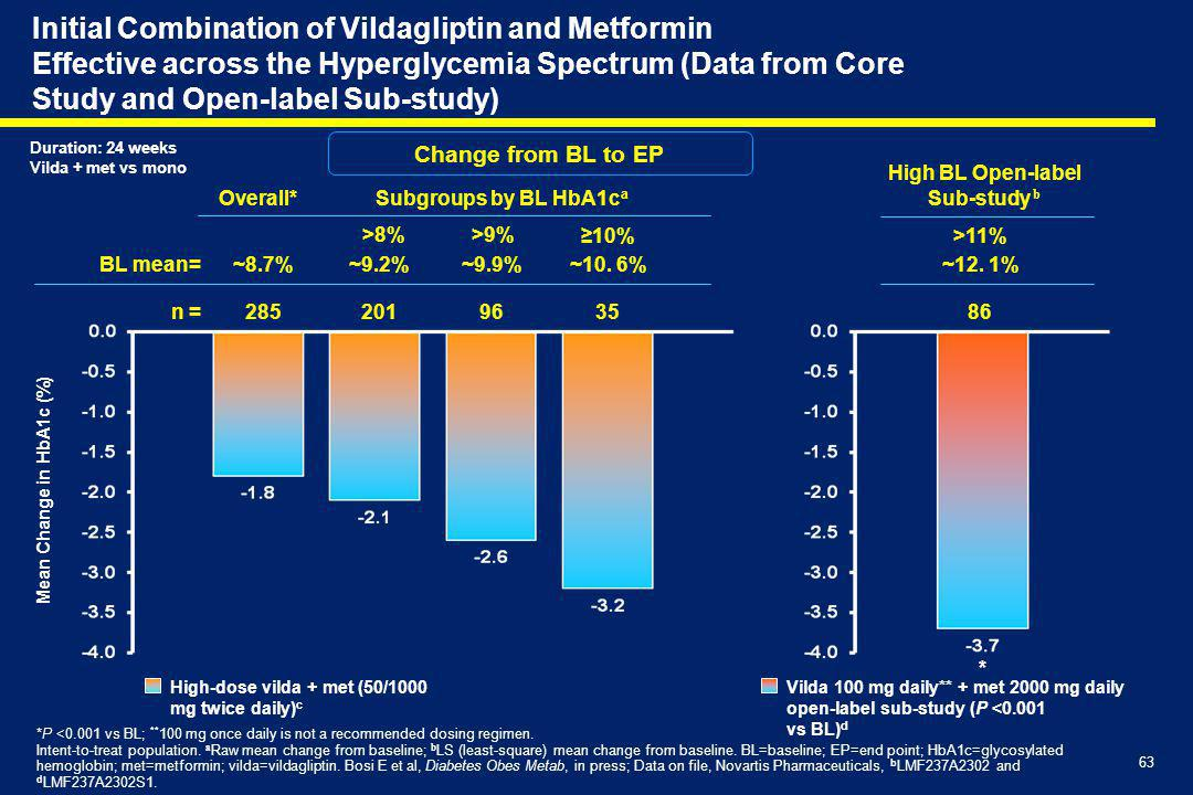 63 Initial Combination of Vildagliptin and Metformin Effective across the Hyperglycemia Spectrum (Data from Core Study and Open-label Sub-study) ~9.9%