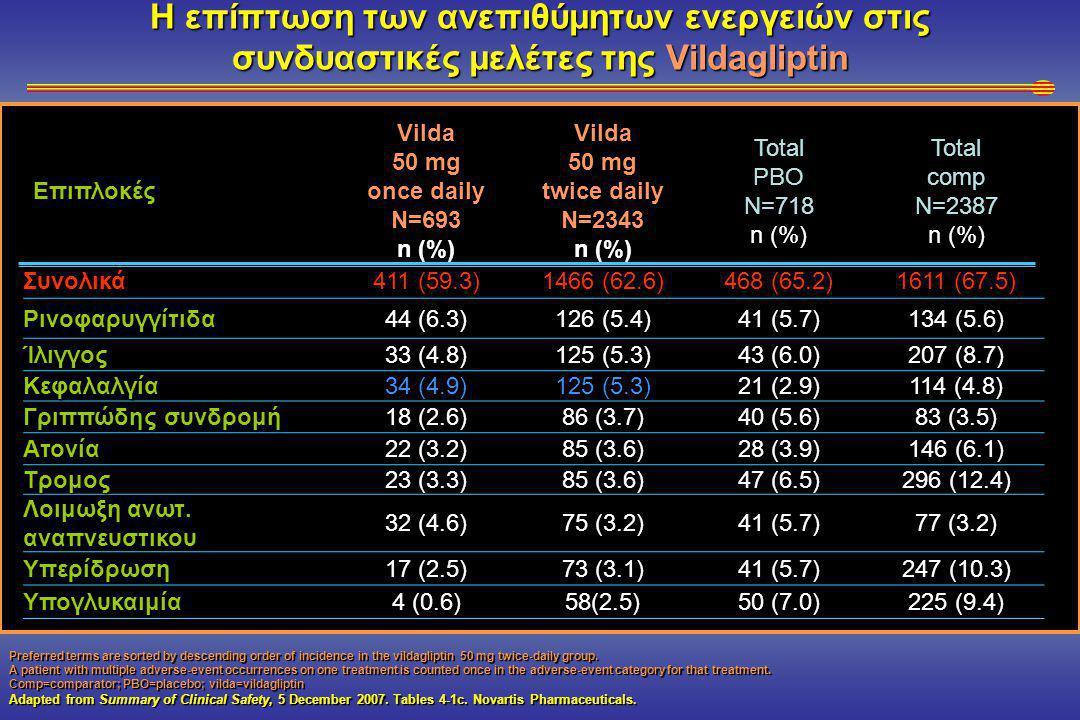 Η επίπτωση των ανεπιθύμητων ενεργειών στις συνδυαστικές μελέτες της Vildagliptin Επιπλοκές Vilda 50 mg once daily N=693 n (%) Vilda 50 mg twice daily N=2343 n (%) Total PBO N=718 n (%) Total comp N=2387 n (%)Συνολικά411 (59.3)1466 (62.6)468 (65.2)1611 (67.5) Ρινοφαρυγγίτιδα44 (6.3)126 (5.4)41 (5.7)134 (5.6) Ίλιγγος33 (4.8)125 (5.3)43 (6.0)207 (8.7) Κεφαλαλγία34 (4.9)125 (5.3)21 (2.9)114 (4.8) Γριππώδης συνδρομή 18 (2.6)86 (3.7)40 (5.6)83 (3.5) Ατονία22 (3.2)85 (3.6)28 (3.9)146 (6.1) Τρομος23 (3.3)85 (3.6)47 (6.5)296 (12.4) Λοιμωξη ανωτ.