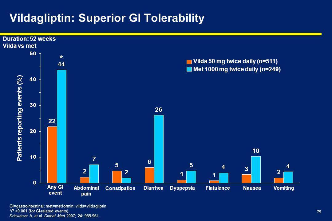 79 Vildagliptin: Superior GI Tolerability Any GI event Abdominal pain DiarrheaDyspepsiaFlatulenceNauseaVomiting GI=gastrointestinal; met=metformin; vilda=vildagliptin *P <0.001 (for GI-related events).