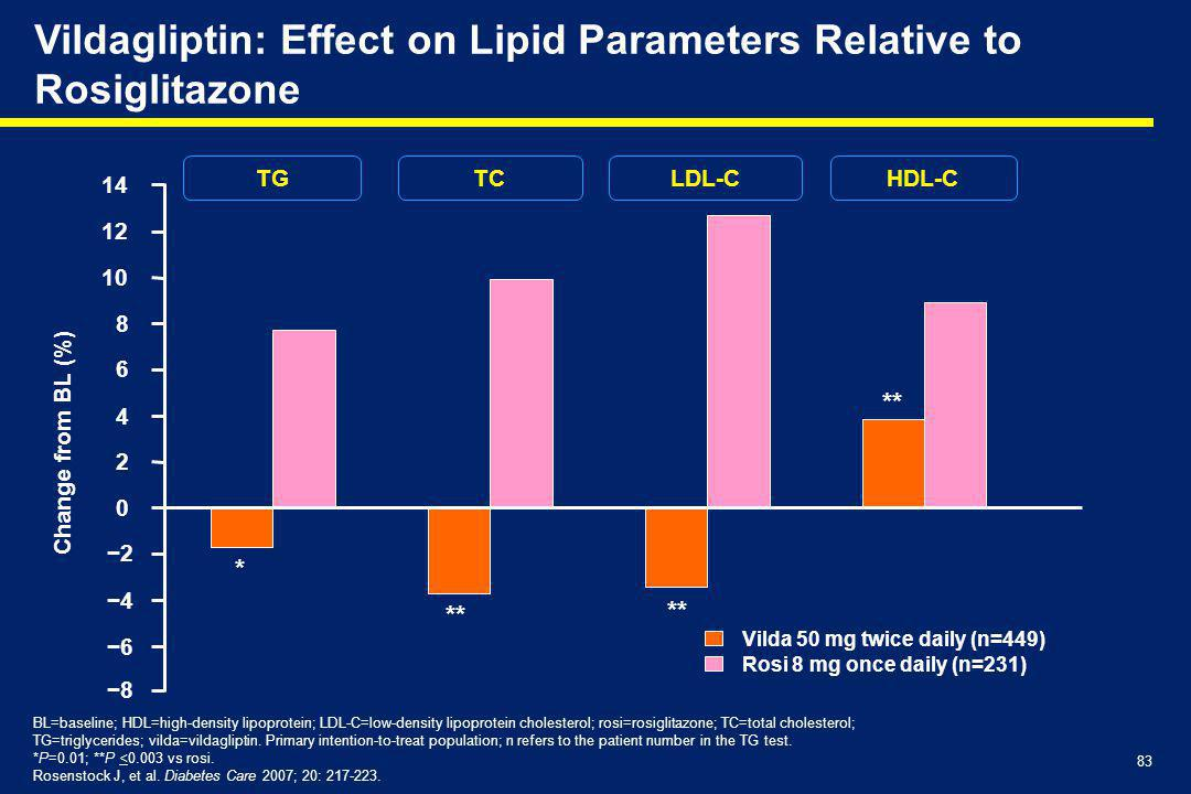 83 Vildagliptin: Effect on Lipid Parameters Relative to Rosiglitazone BL=baseline; HDL=high-density lipoprotein; LDL-C=low-density lipoprotein cholest