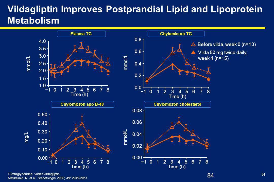 84 Vildagliptin Improves Postprandial Lipid and Lipoprotein Metabolism TG=triglycerides; vilda=vildagliptin Matikainen N, et al.