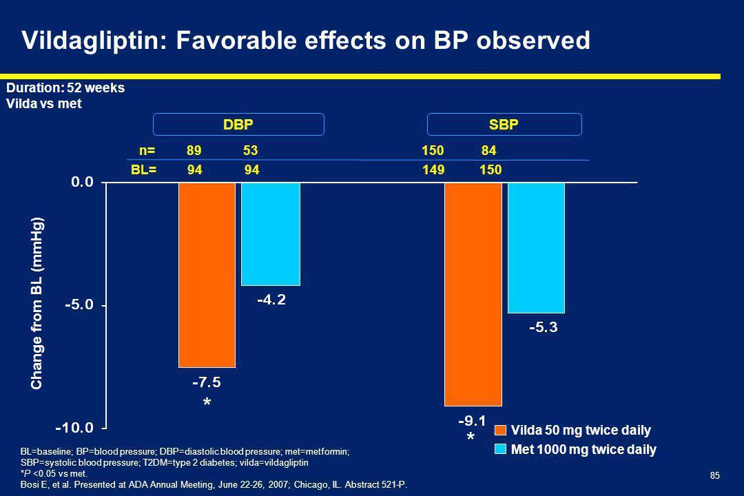 85 Vildagliptin: Favorable effects on BP observed DBPSBP BL=baseline; BP=blood pressure; DBP=diastolic blood pressure; met=metformin; SBP=systolic blood pressure; T2DM=type 2 diabetes; vilda=vildagliptin *P <0.05 vs met.