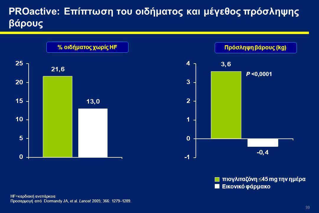 99 PROactive: Επίπτωση του οιδήματος και μέγεθος πρόσληψης βάρους % οιδήματος χωρίς HF Πρόσληψη βάρους (kg) Εικονικό φάρμακο πιογλιταζόνη  45 mg την ημέρα HF=καρδιακή ανεπάρκεια Προσαρμογή από Dormandy JA, et al.