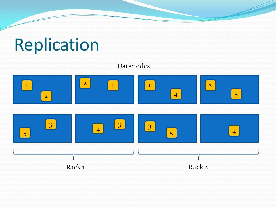 Replication Datanodes 1 2 2 1 4 2 5 5 3 4 3 5 4 Rack 1Rack 2 1 3