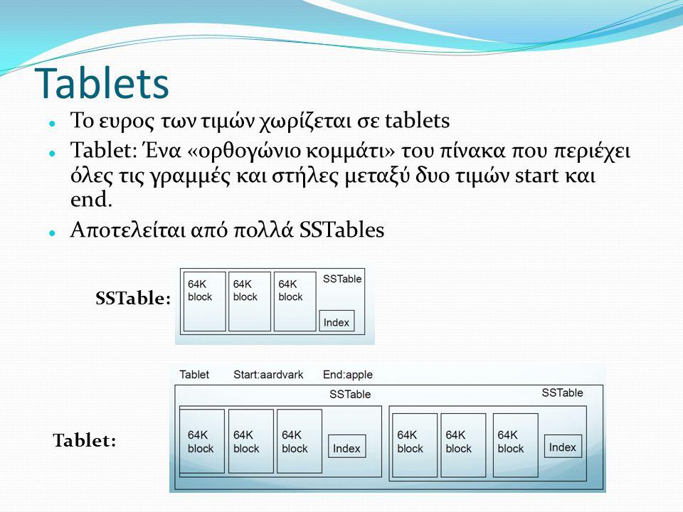 Tablets  Το ευρος των τιμών χωρίζεται σε tablets  Tablet: Ένα «ορθογώνιο κομμάτι» του πίνακα που περιέχει όλες τις γραμμές και στήλες μεταξύ δυο τιμ