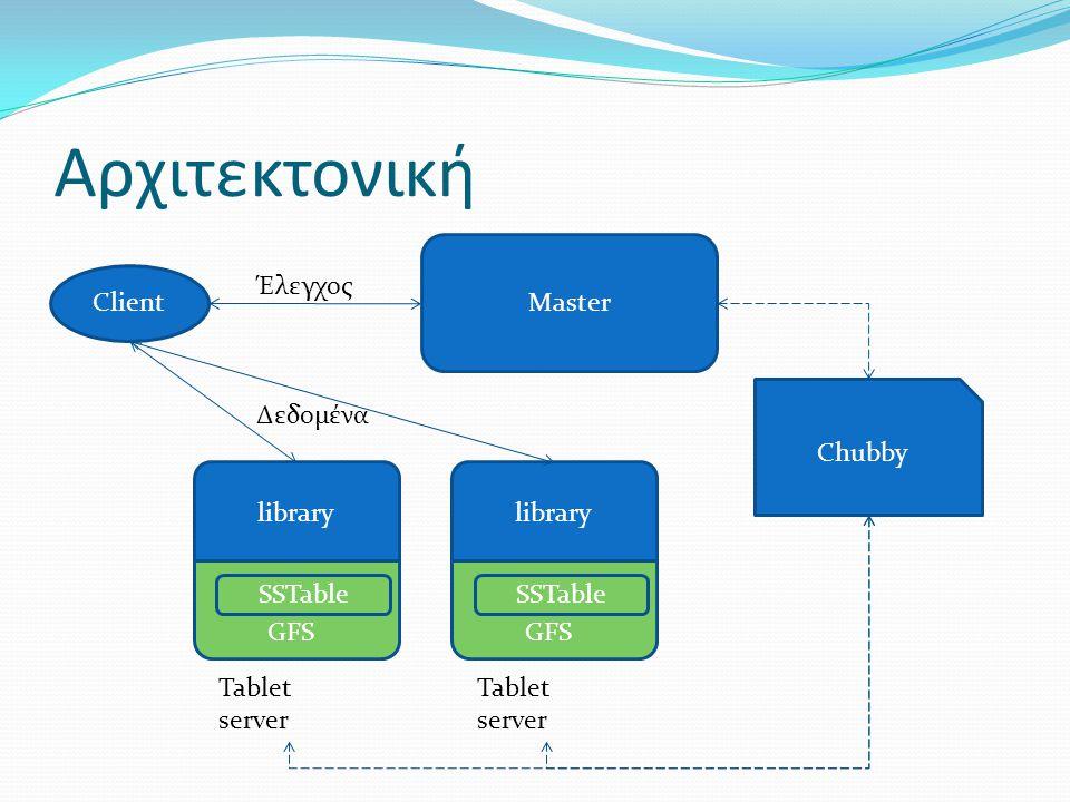 Αρχιτεκτονική library GFS SSTable Tablet server library GFS SSTable Tablet server Client Master Chubby Έλεγχος Δεδομένα