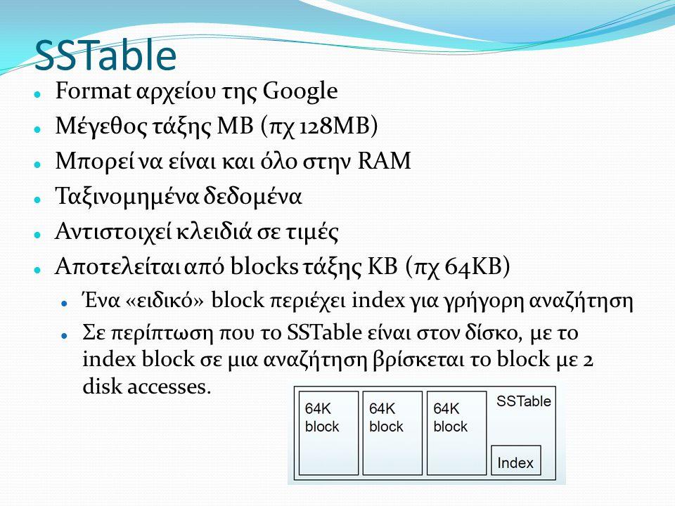 SSTable  Format αρχείου της Google  Μέγεθος τάξης MB (πχ 128MB)  Μπορεί να είναι και όλο στην RAM  Ταξινομημένα δεδομένα  Αντιστοιχεί κλειδιά σε
