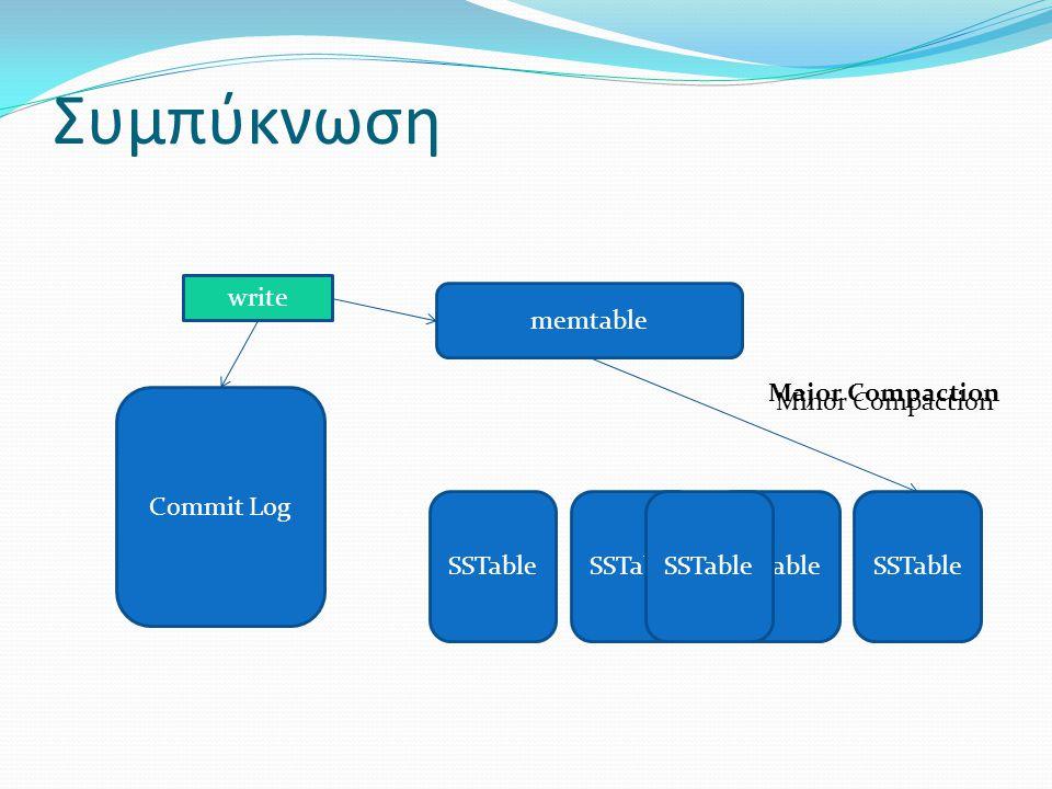 Συμπύκνωση SSTable Commit Log memtable write SSTable Minor Compaction Major Compaction